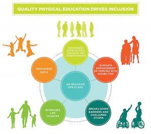 Involvement In Extracurricular activities